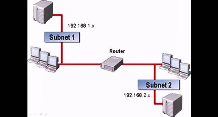 Router Nedir? Türkçe anlamı Yölendirici olan Router; ağa bağlı bilgisayarların yönlerini bulmalarına klavuzluk eder.Aldığı trafiği…