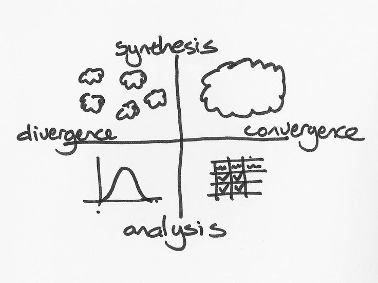 """""""Design thinking is different and therefore it feels different"""" - Tim Brown (IDEO)    We are not used to wondering about how processes feel. Design Thinking is different to 'conventional' business  and science processes and may therefore also feel different"""