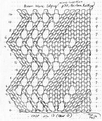 Fuzzy Logic: Illustrating lace knitting