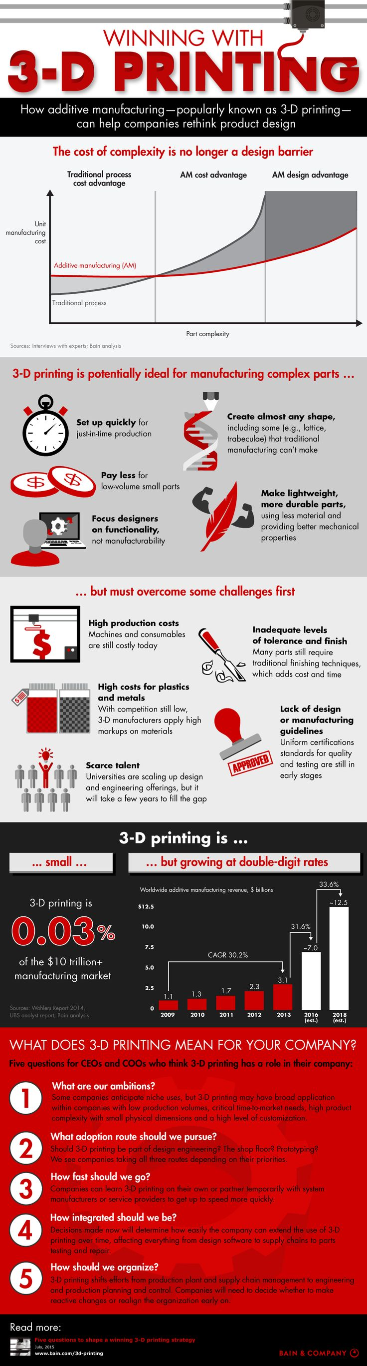winning with 3-D printing - infographic