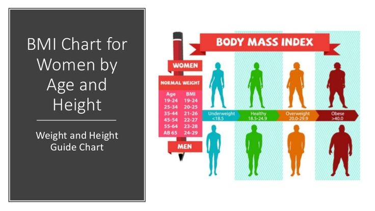 Weight Chart for Women - Average of BMI Chart for Women by Age - bmi chart template