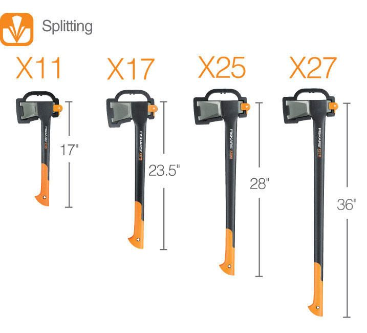 Choose the Right Axe for You: A Guide www.fiskars.com
