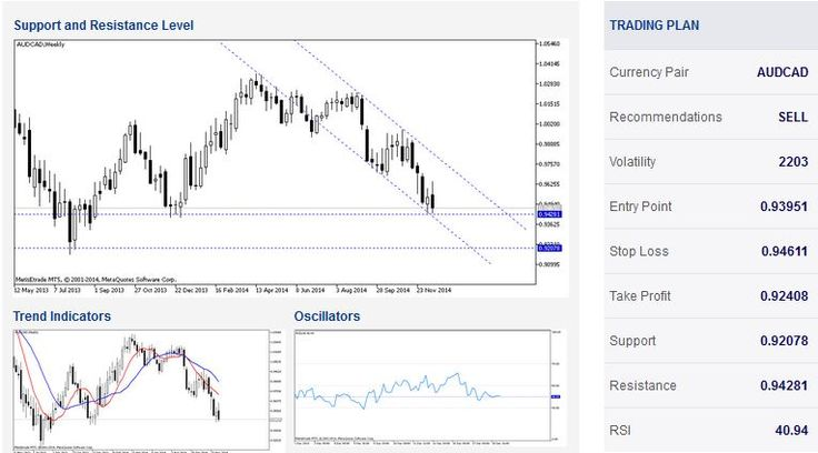 The weekly chart reveals that AUDCAD has generally been