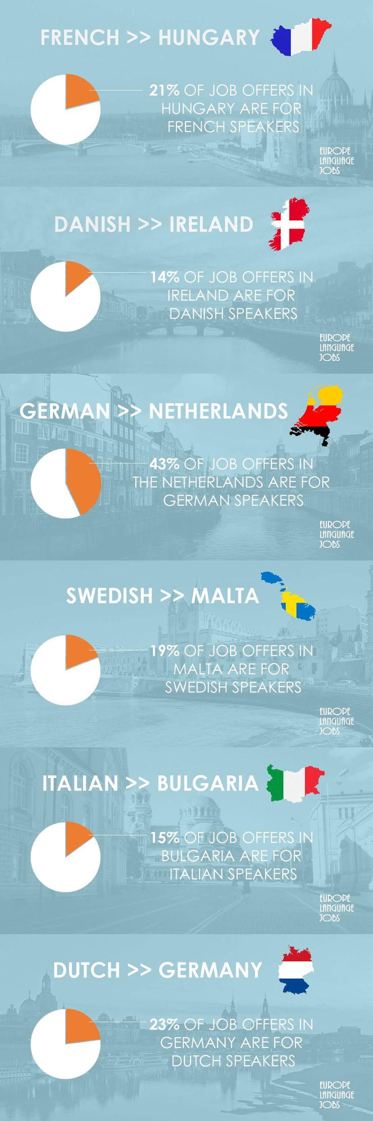 Infographic about work in Europe. It shows the country where each European language is demanded in job offers. #infographic #work #languages #careers #europe #french #dutch #italian #german #swedish #danish