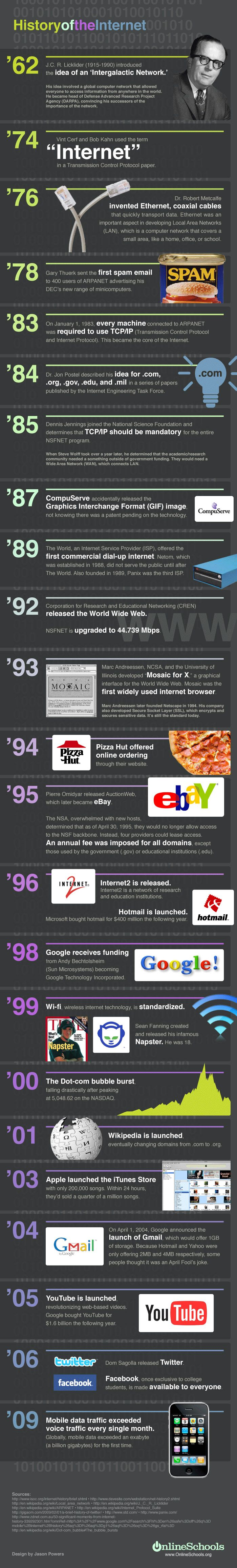 The History of the Internet [infographic]