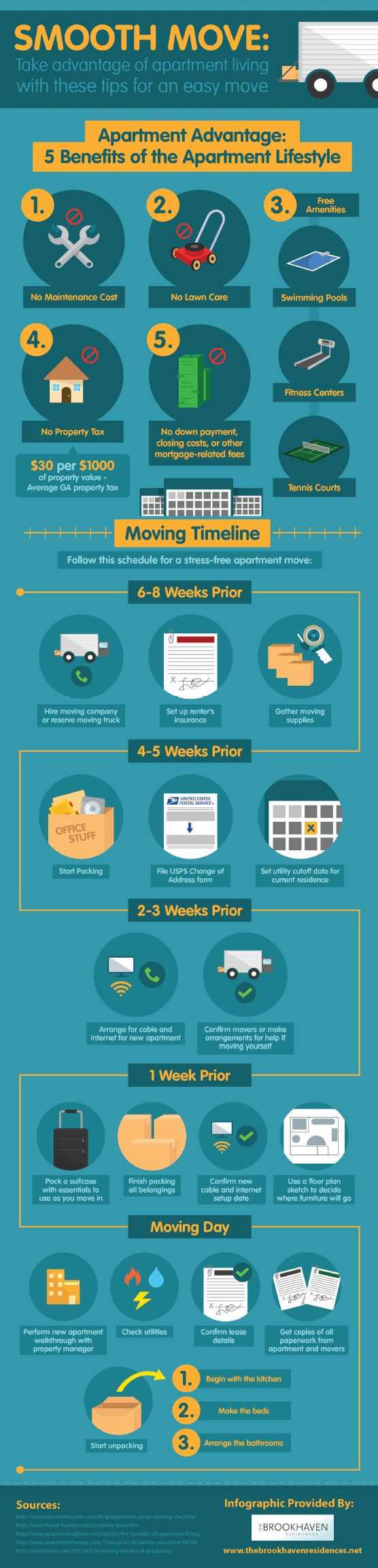 Best 25+ New home essentials ideas on Pinterest | New apartment ...