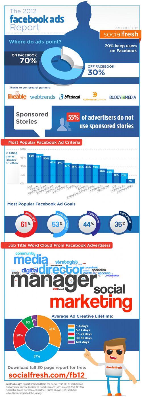 #Facebook #Ads Raport 2012 #socialmedia