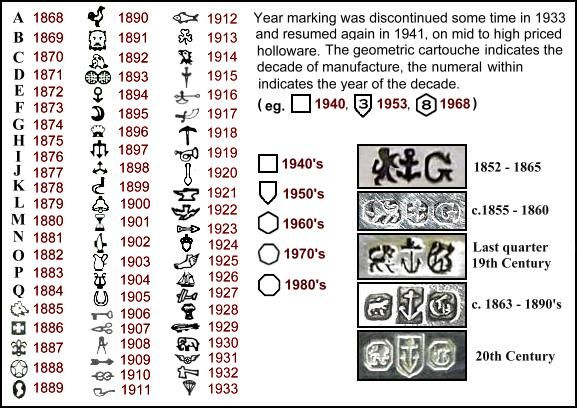 140 best silver sterling hallmarks maker marks images for British jewelry makers marks