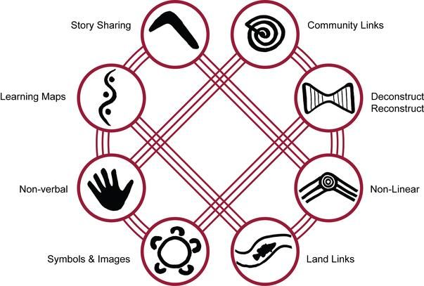 "This Aboriginal pedagogy framework is expressed as eight interconnected pedagogies. Also the book ""8 ways : Aboriginal pedagogy from Western NSW "" (2009) Department of Education and Communitites., Regional Aboriginal Education Team, Western area"