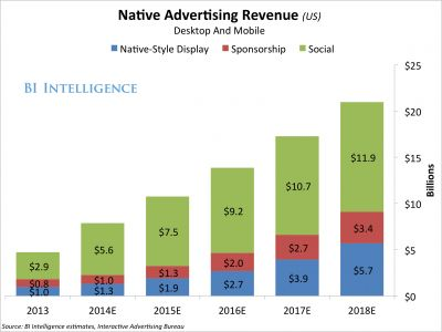 Spending On Native Advertising is expected to rise #digital