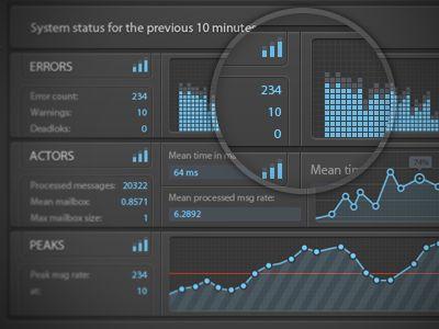 Charts (Dark UI)