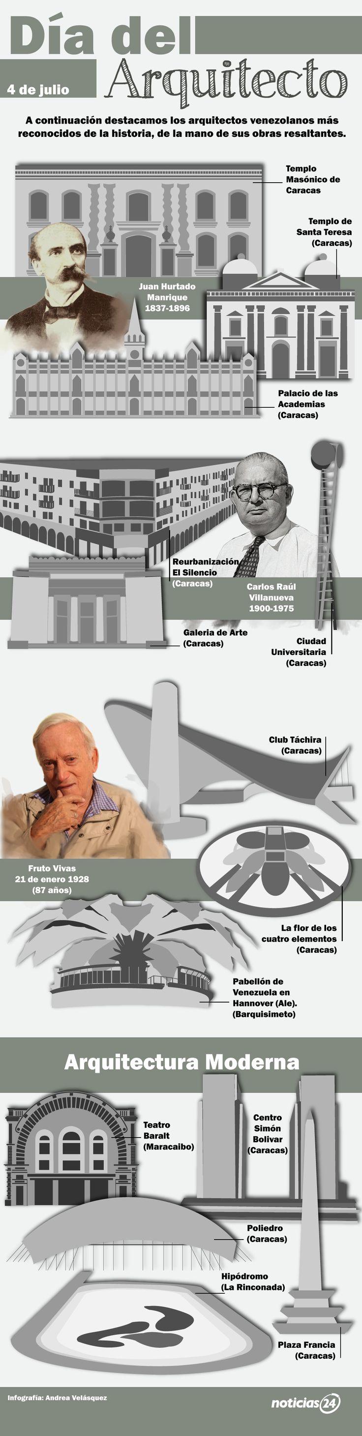 Infografía N24: Venezuela representada como una joya, 04 de julio Día del Arquitecto