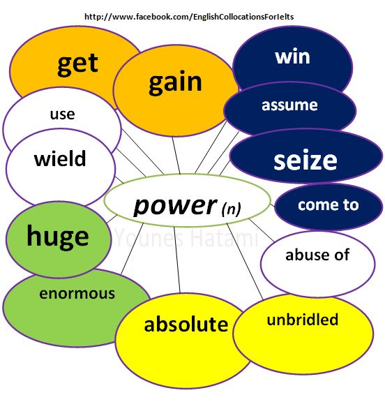 Some collocations with the word 'power'.
