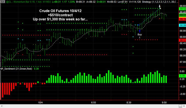 Crude Oil Futures are up over $1300 per contract, including +$510/contract today