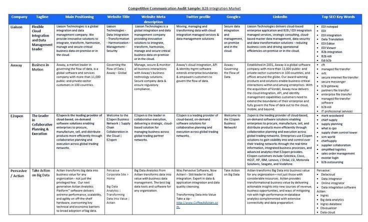 example of competitor analysis establishing the competitive The - sample competitive analysis