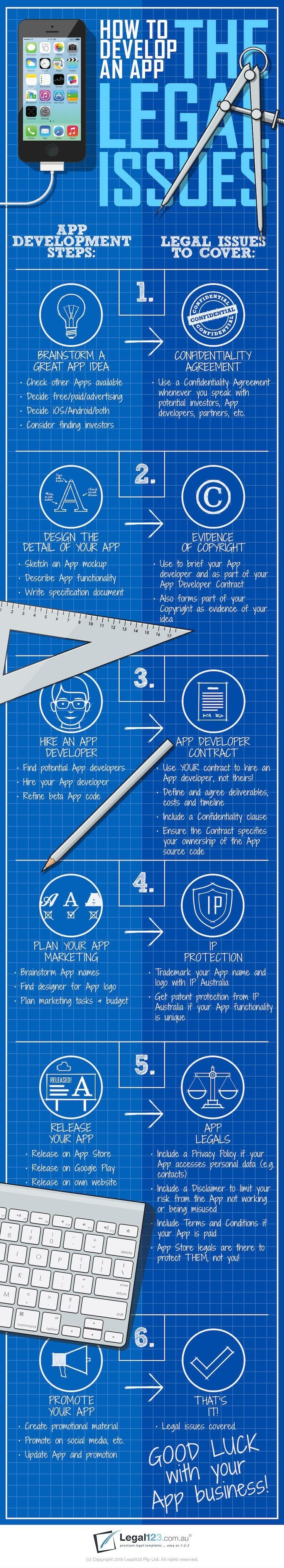This infographic will walk you through the legal bases you need cover for each step of app development.