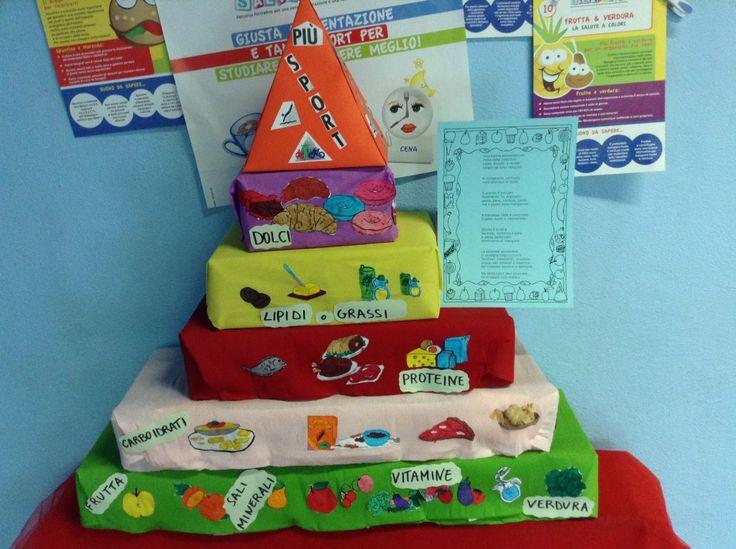 piramide alimentare per bambini - Cerca con Google