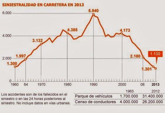 Siniestralidad en carretera. España 1960-2013