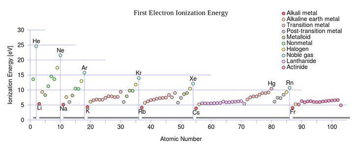 First Ionization Energy - Ionization - Wikipedia, the free encyclopedia