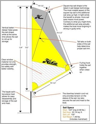 Rigging the Hobie Outback for sailing - Kayak Fishing Blog