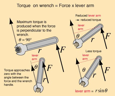 Torque and Equilibrium