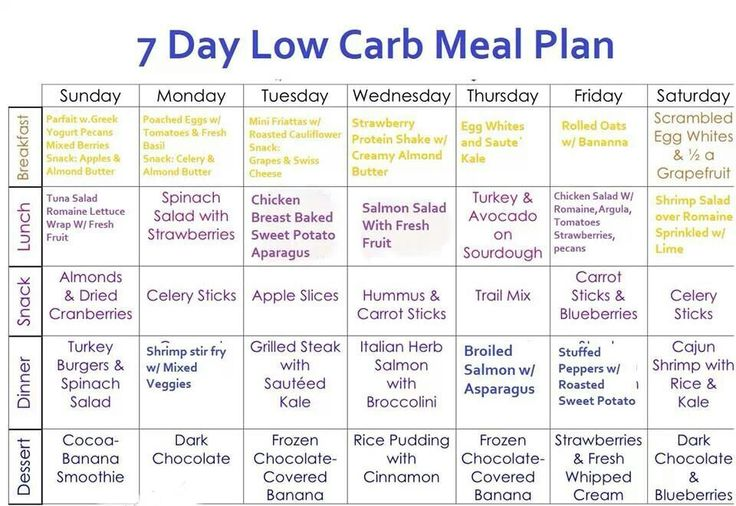 Image result for one week diet plan for weight loss