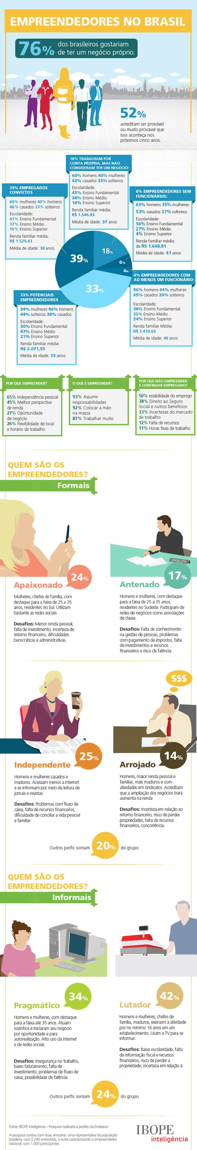 76% dos brasileiros gostariam de ter seu próprio negócio – infográfico Ibope inteligência