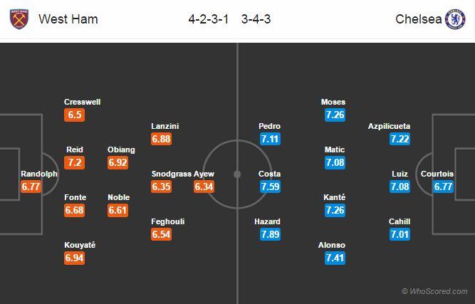 Lineups, Team News, Stats – West Ham vs Chelsea