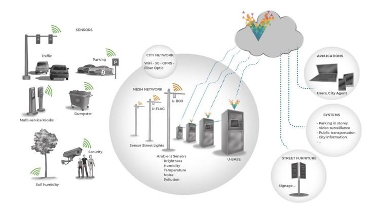 How do #mobileapps contribute to build #IoT powered Smart Cities?
