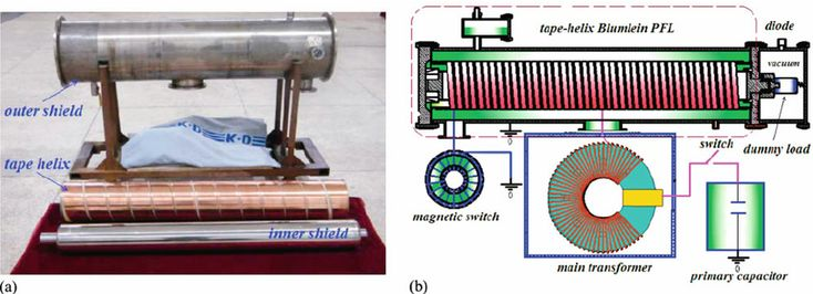 Fig. 10. (Color online) The metal shields of the PFL and the experimental platform of accelerator. (a) Metal shields and tape helix of the helical Blumlein PFL; (b) accelerator platform including the helical Blumlein PFL.