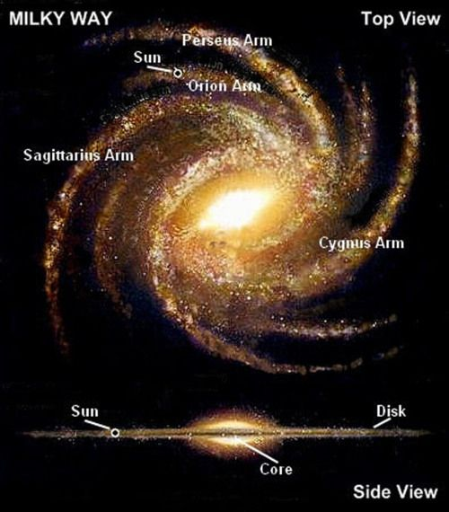Milky Way Galaxy -- We may not be the center of the Universe or even the center of our galaxy, but we ARE the center of God's heart!