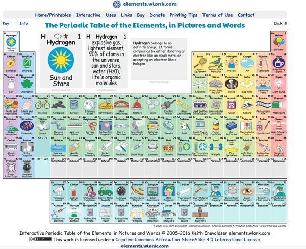 Una bonita tabla periódica con fotografias de los elementos - best of tabla periodica nombres familias