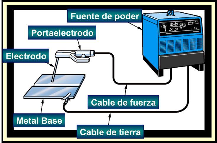 Este es el blogspot para los alumnos de la carrera profesional de MECÁNICA AUTOMOTRIZ del Tecnológico de ZORRITOS