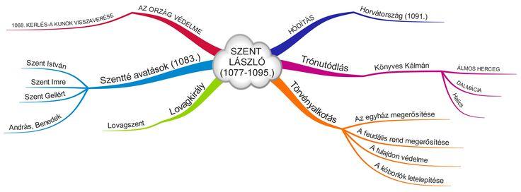 szent-lc3a1szlc3b3-1077-1095.jpeg (3500×1298)