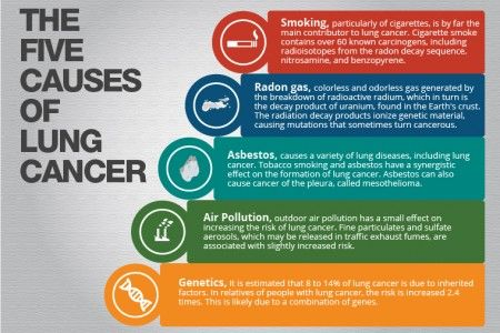 Here's a look at the five causes of lung cancer.