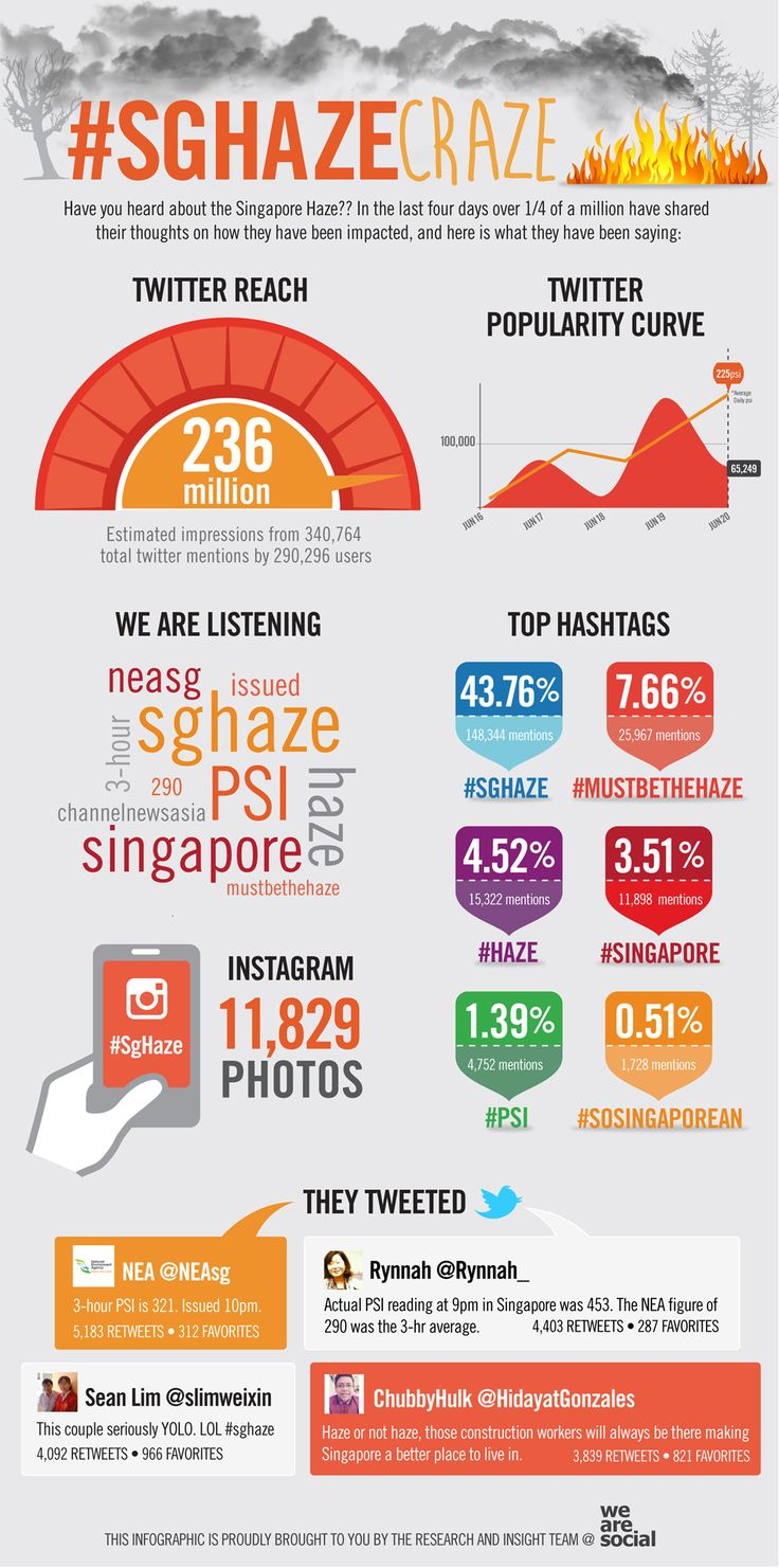 20 best Singapore images on Pinterest | Singapore, Malaysia and ...