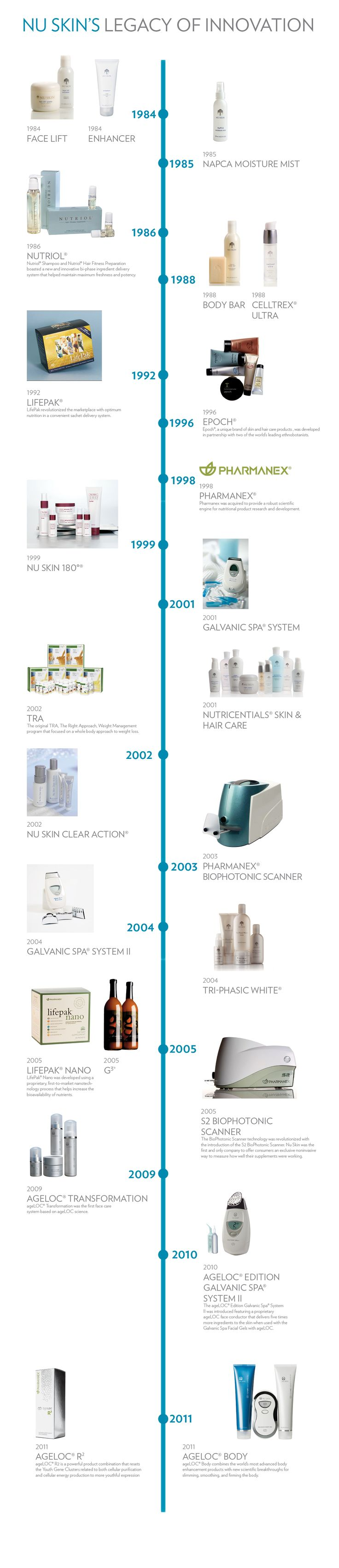 Nu Skin's Legacy of Innovation (www.nuskin.com/thesource