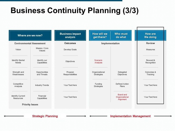 Business Continuity Planning Competitive Analysis Ppt for