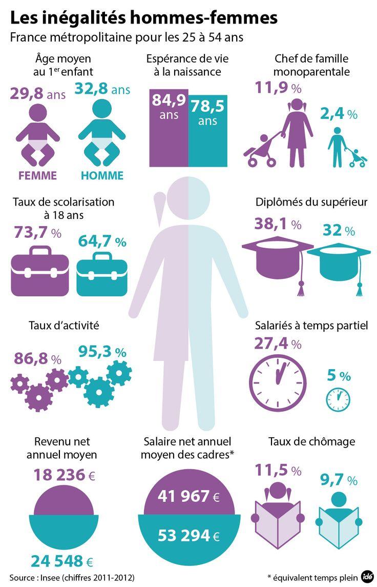 Les inégalités hommes-femmes en 2015