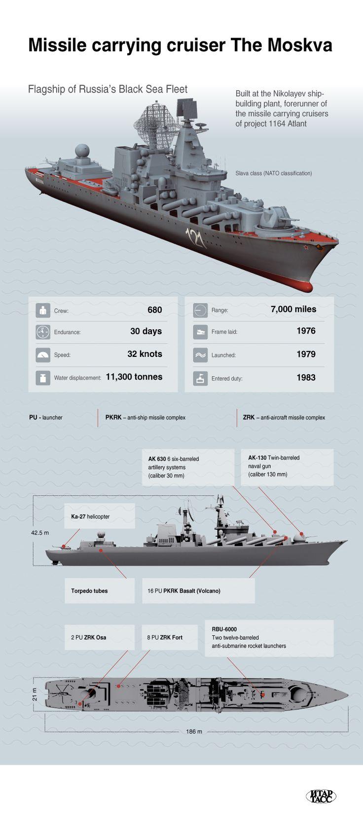 El Moskva , crucero del misil teledirigido , buque insignia de la Flota rusa del Mar Negro . Infografía ITAR-TASS .