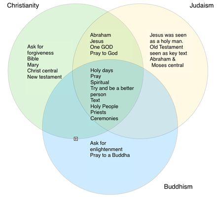 Buddhism vs judaism essay