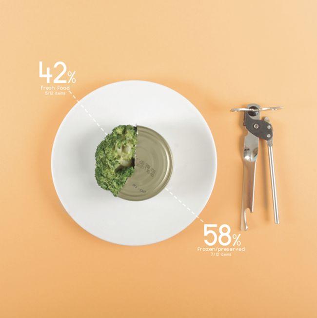 Ryan MacEachern Nutritional Data