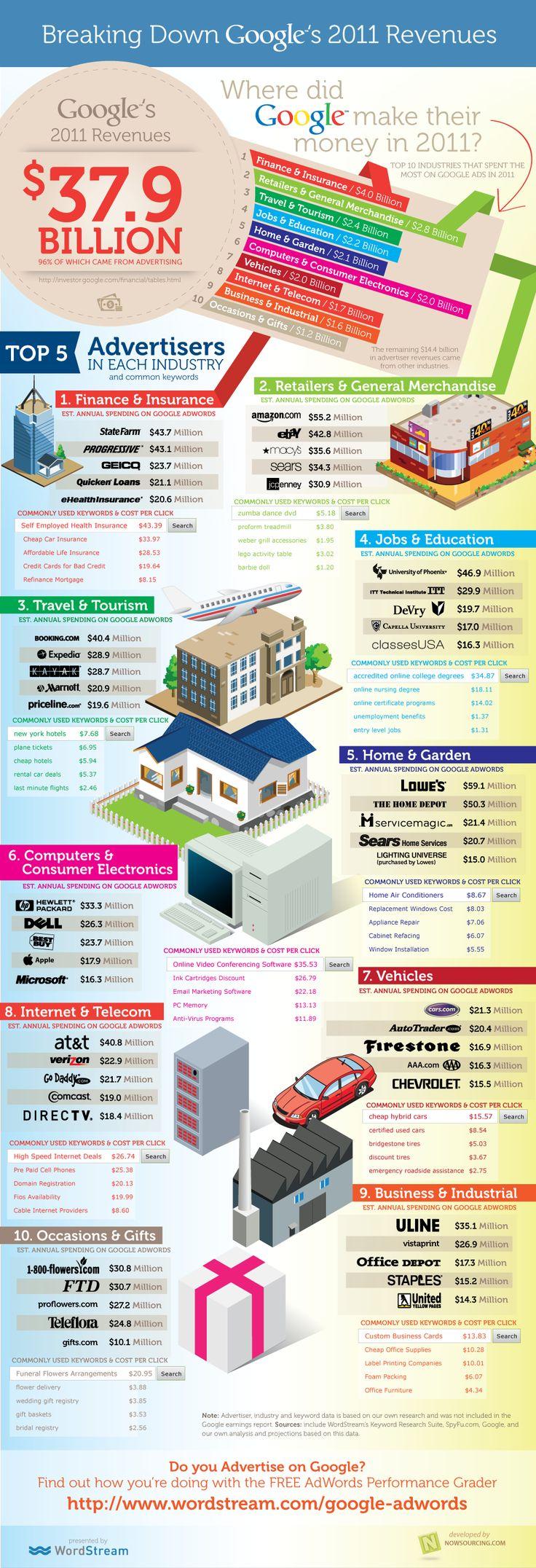 Adwords, détails des revenus de Google pour 2011