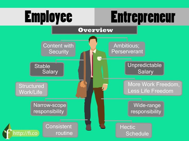 being an entrepreneur essay What are the negative aspects of being an entrepreneur lack of colleagues' visualization loneliness why not order your own custom business essay.