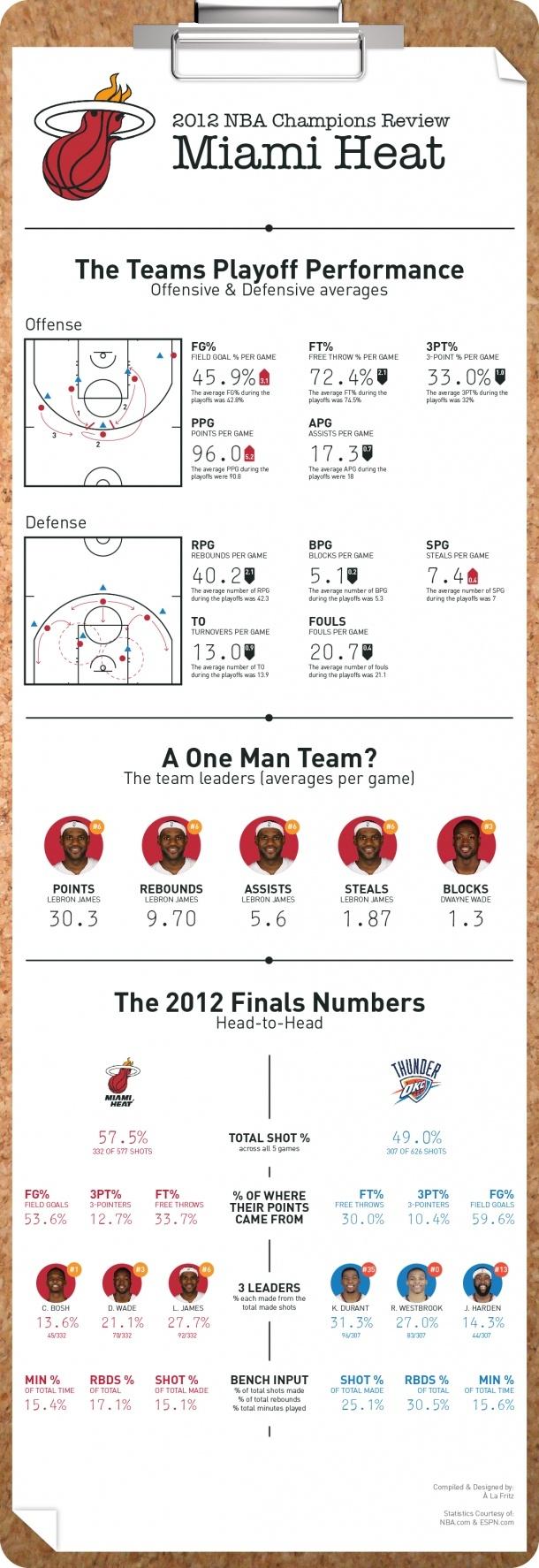 2012 NBA Champions Review: Miami Heat[INFOGRAPHIC]
