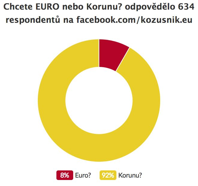 Chcete EURO nebo Korunu?