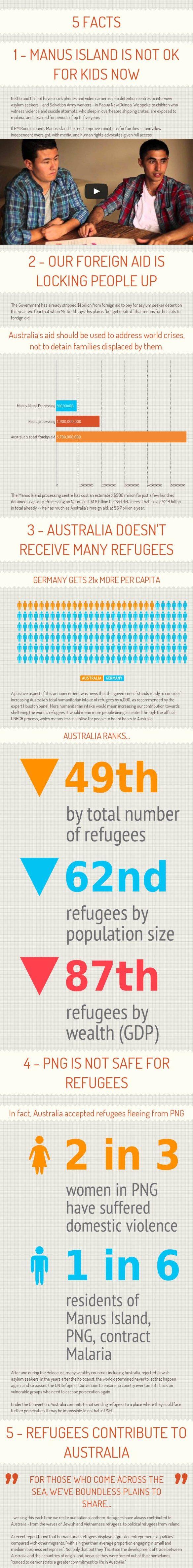 Asylum Seeker Infographics | My name is Asher Hirsch
