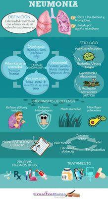 Neumonía para enfermería