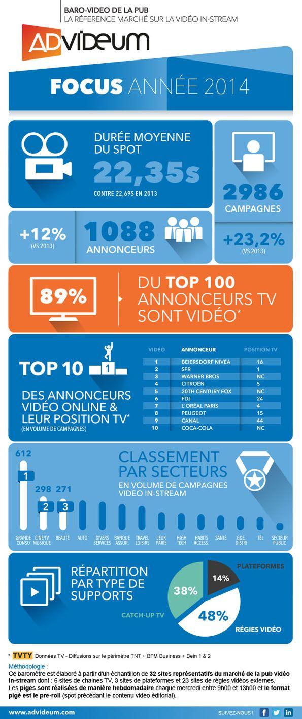 +23% de campagnes vidéo in-stream en 2014
