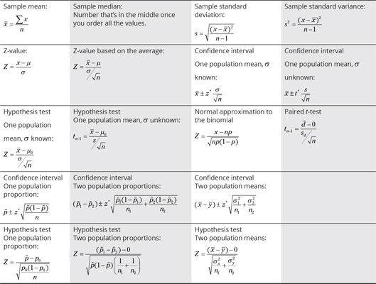 Statistics For Dummies Cheat Sheet Statistics math